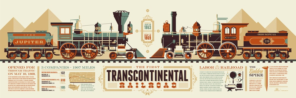 Transcontinental Railroad Print